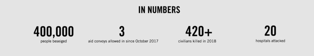 A panel showing stats on the Ghouta crisis: 400,000 people besieged, 3 aid convoys allowed in since October 2017, 420+ civilians killed in 2018, 20 hospitals attacked